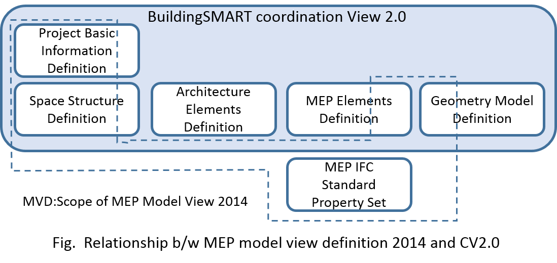 Relationship between model view definition 2014 and CV2.0