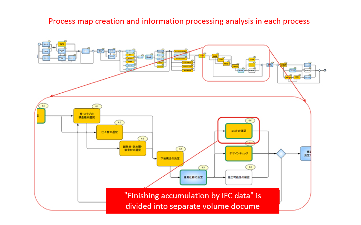 Process map creation and information processing analysis in each process